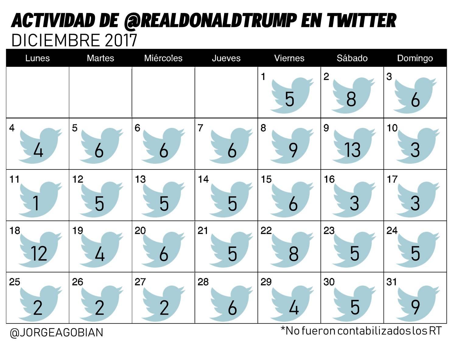 actividad de trump en twitter diciembre 2017